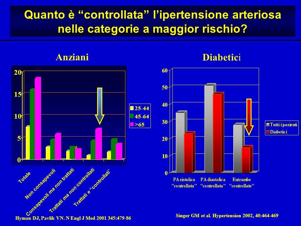 Quanto è controllata l'ipertensione arteriosa nelle categorie a maggior rischio