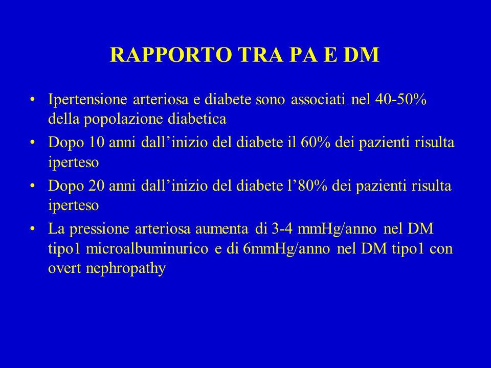 RAPPORTO TRA PA E DM Ipertensione arteriosa e diabete sono associati nel 40-50% della popolazione diabetica.