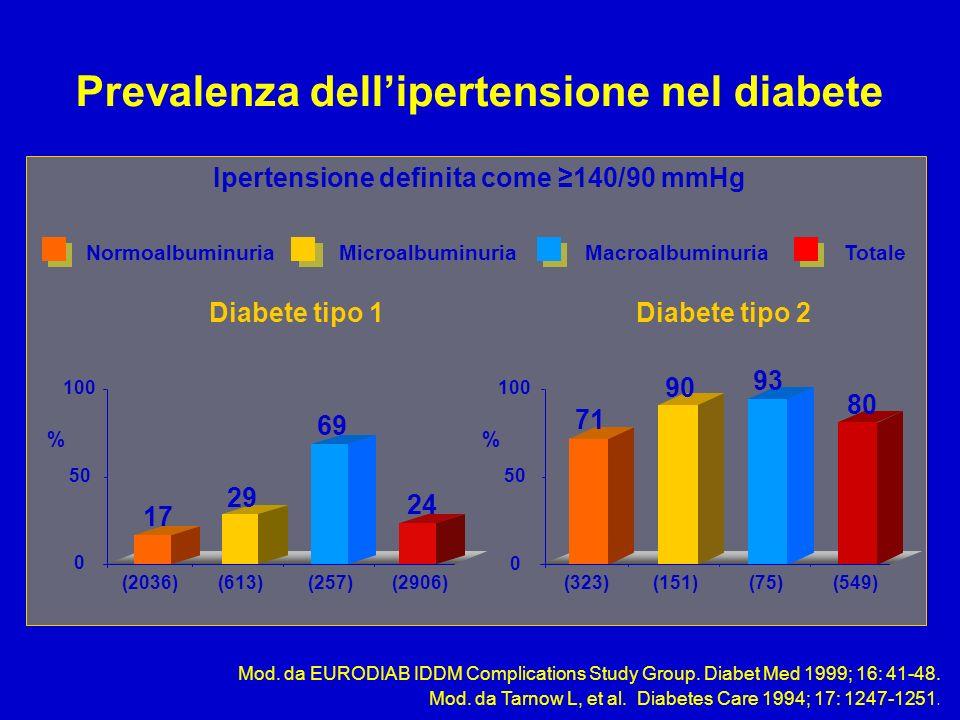 Prevalenza dell'ipertensione nel diabete