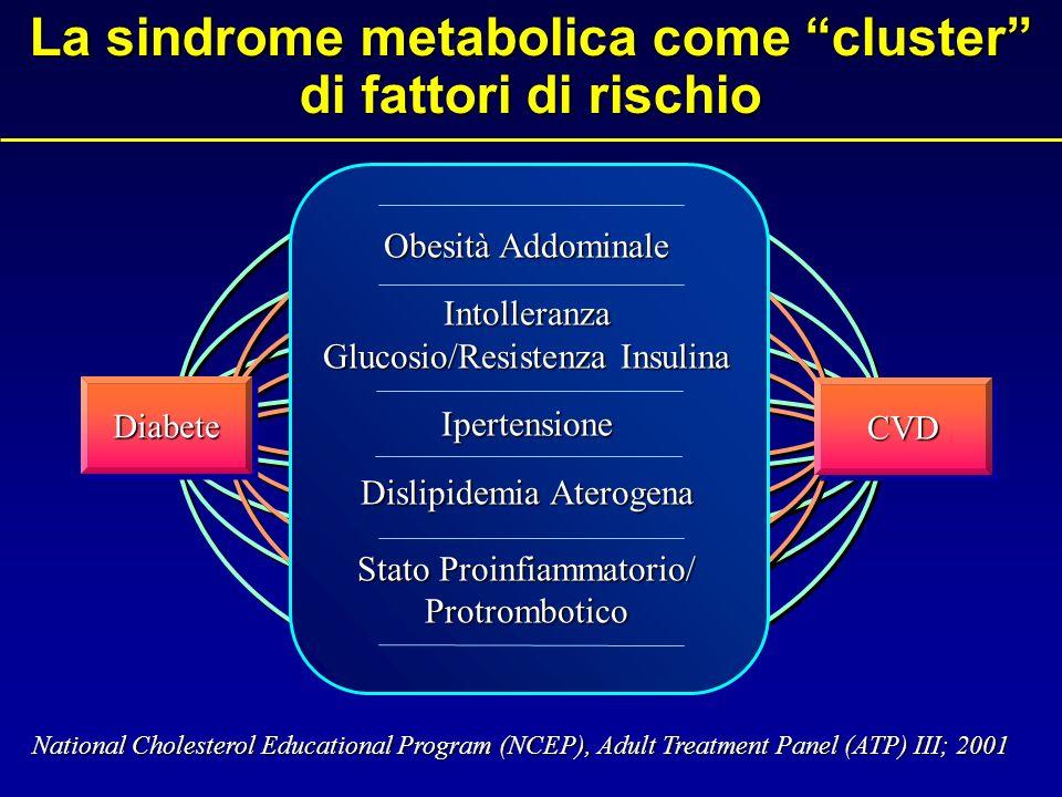 La sindrome metabolica come cluster di fattori di rischio