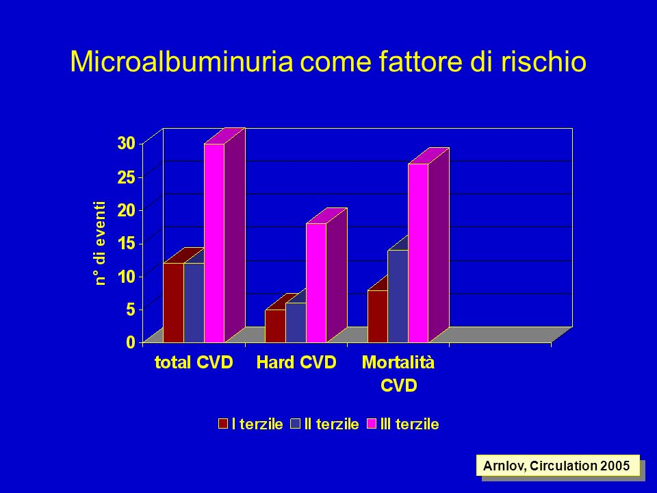 Microalbuminuria come fattore di rischio