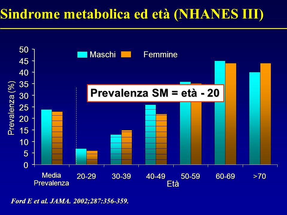Sindrome metabolica ed età (NHANES III)