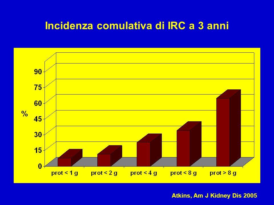 Incidenza comulativa di IRC a 3 anni