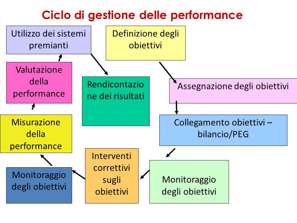 Ciclo di gestione delle performance