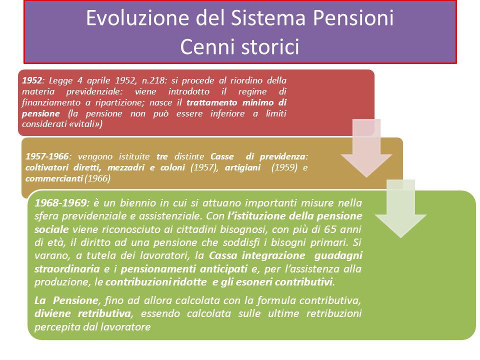 Evoluzione del Sistema Pensioni Cenni storici