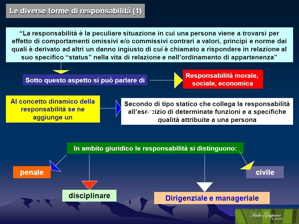 Le diverse forme di responsabilità (1)