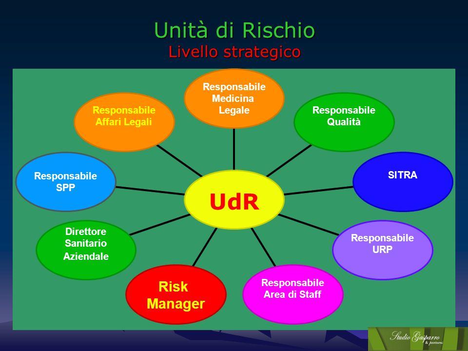 Unità di Rischio Livello strategico