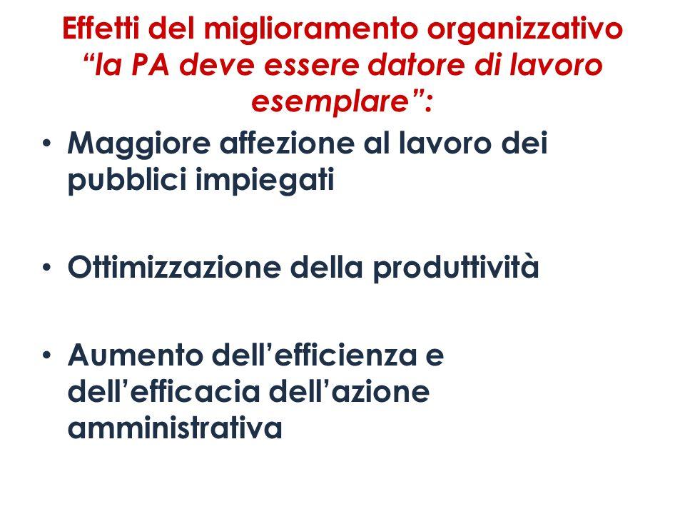 Effetti del miglioramento organizzativo la PA deve essere datore di lavoro esemplare :