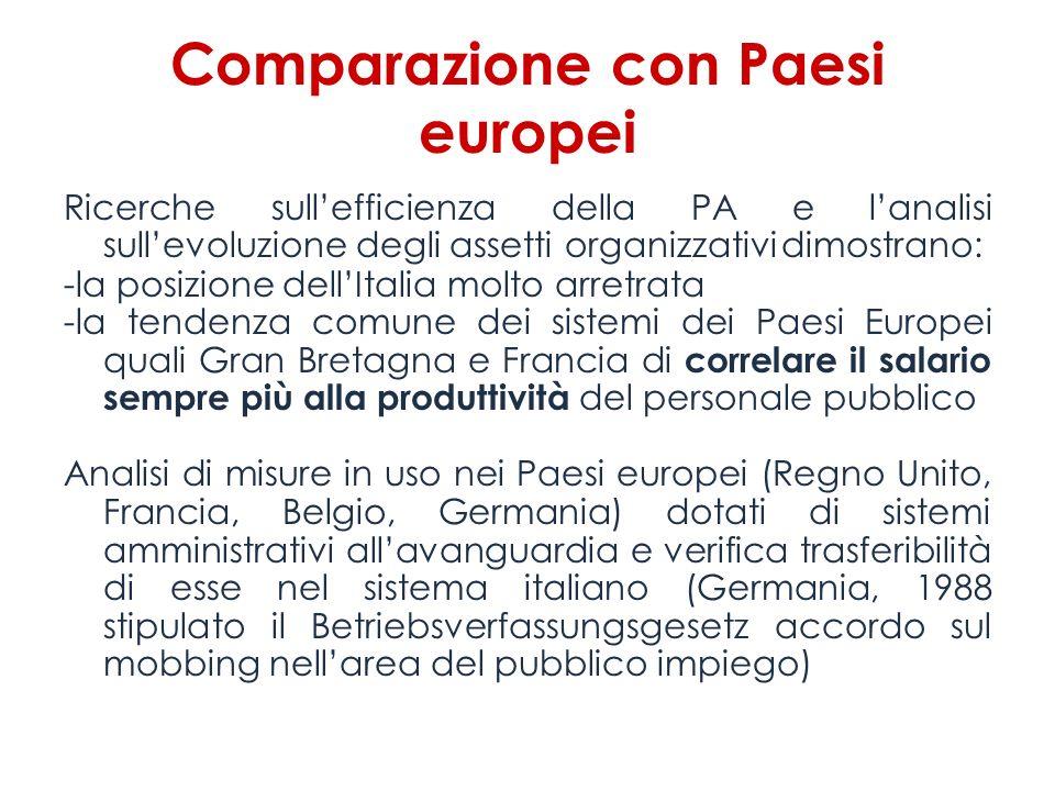 Comparazione con Paesi europei