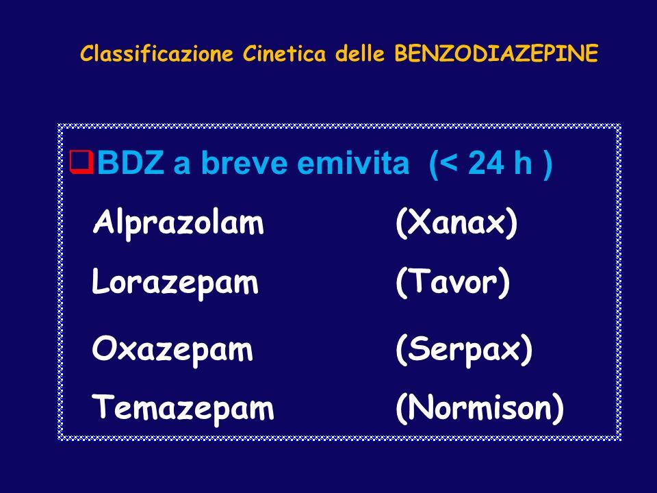 Classificazione Cinetica delle BENZODIAZEPINE