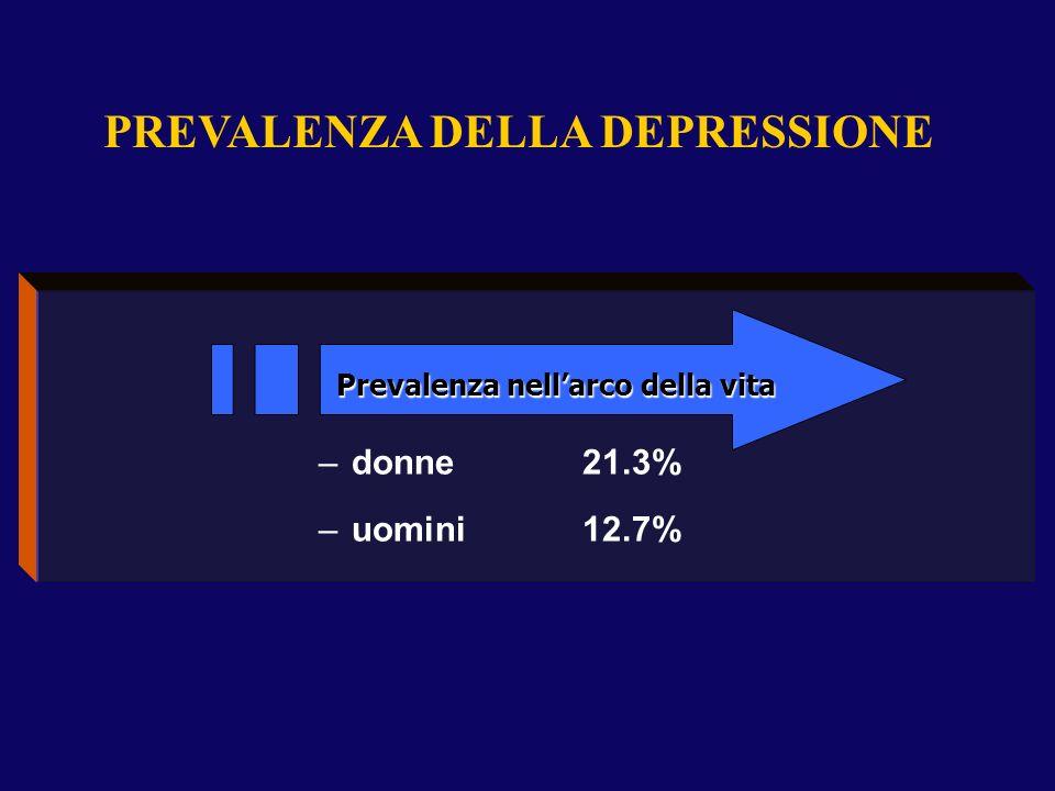 AUMENTO DELL'IMPORTANZA DELLA DEPRESSIONE