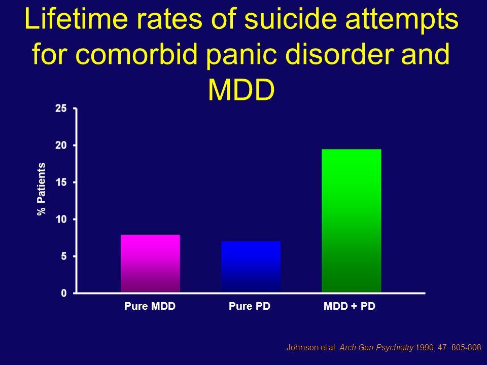 Comorbidità La comorbidità con ansia sia sindromica che sub-sindromico è associata a: Una peggiore risposta al trattamento.
