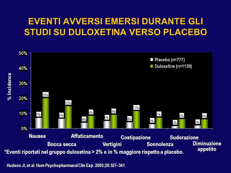 Interferenza con le attività quotidiane Variazione della VAS (%)