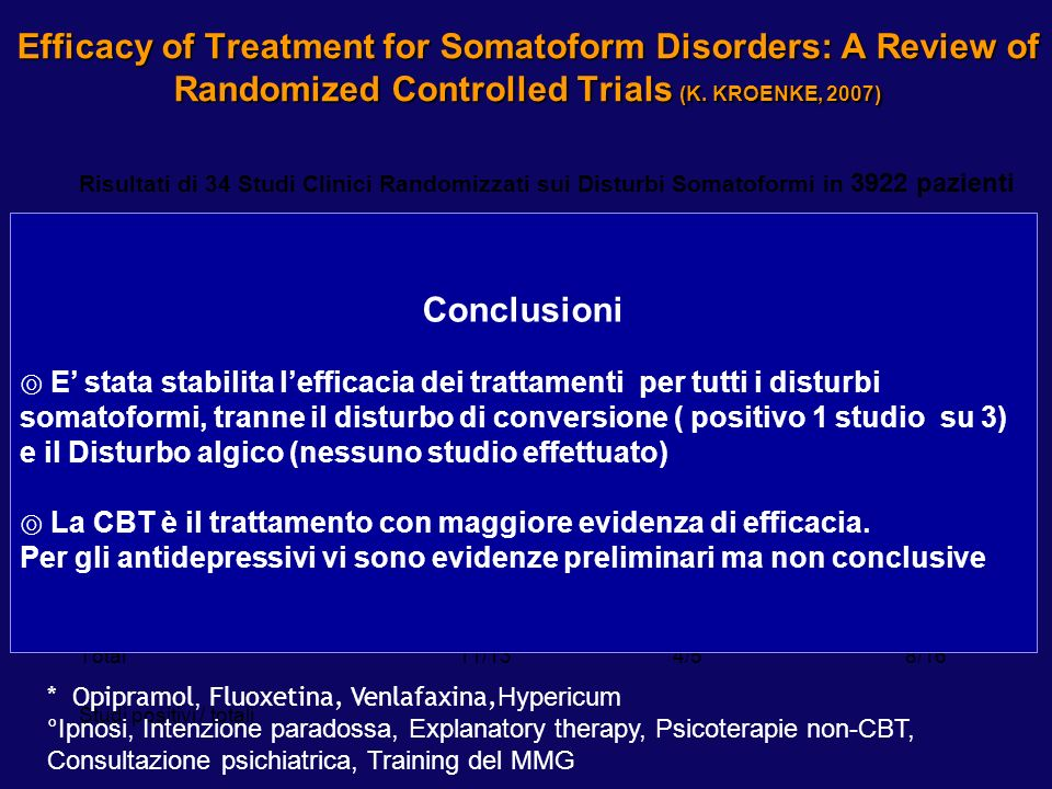 Disturbi somatoformi: Terapia farmacologica (3)