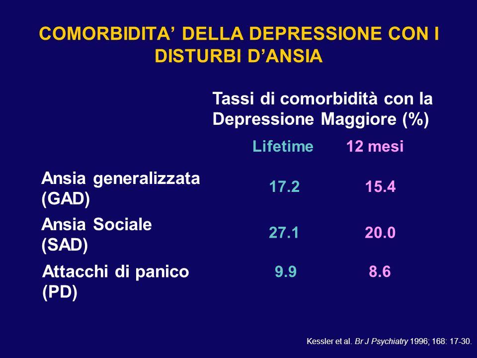 COMORBIDITA' La comorbidità tra disturbi d'ansia e depressione è molto frequente.