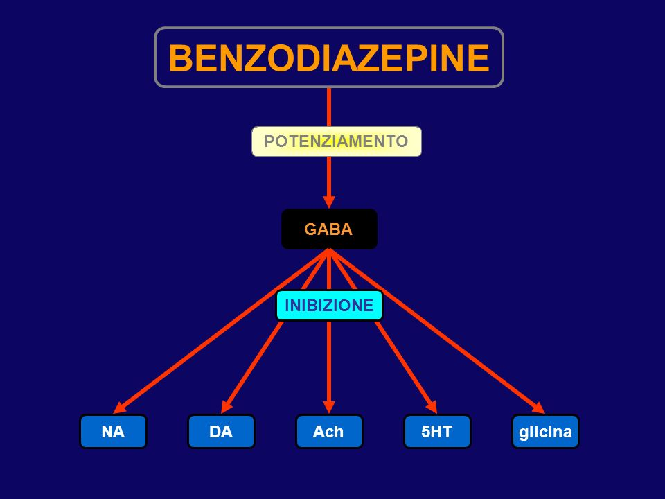 Potenziale effetto terapeutico degli agenti serotoninergici