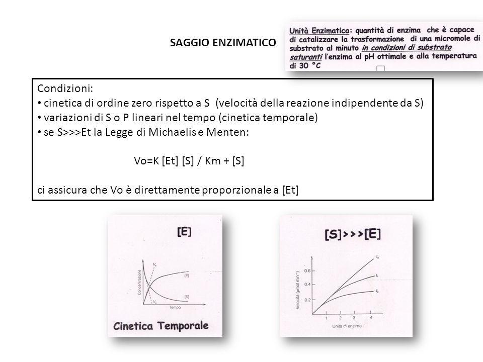 SAGGIO ENZIMATICO Condizioni: cinetica di ordine zero rispetto a S (velocità della reazione indipendente da S)