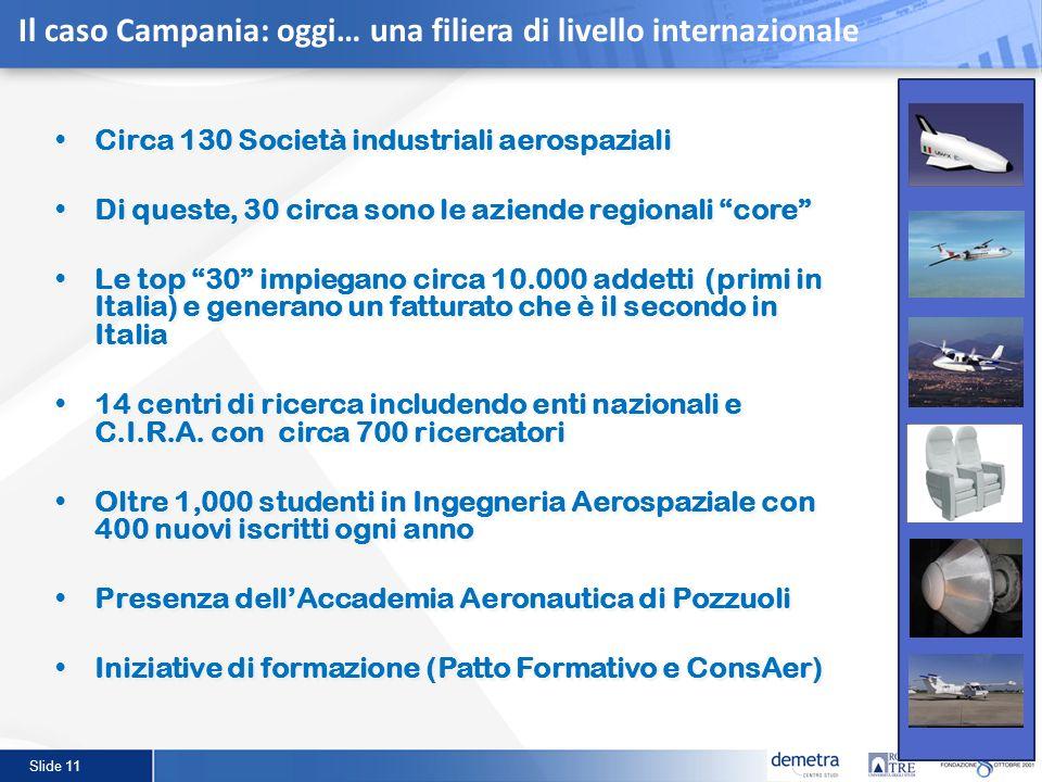 Il caso Campania: oggi… una filiera di livello internazionale