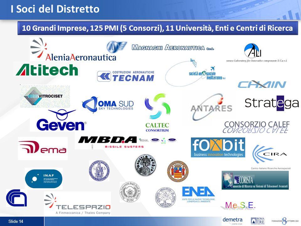 I Soci del Distretto10 Grandi Imprese, 125 PMI (5 Consorzi), 11 Università, Enti e Centri di Ricerca.