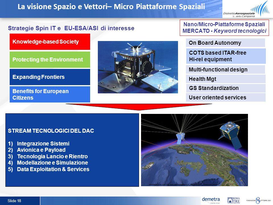 La visione Spazio e Vettori– Micro Piattaforme Spaziali