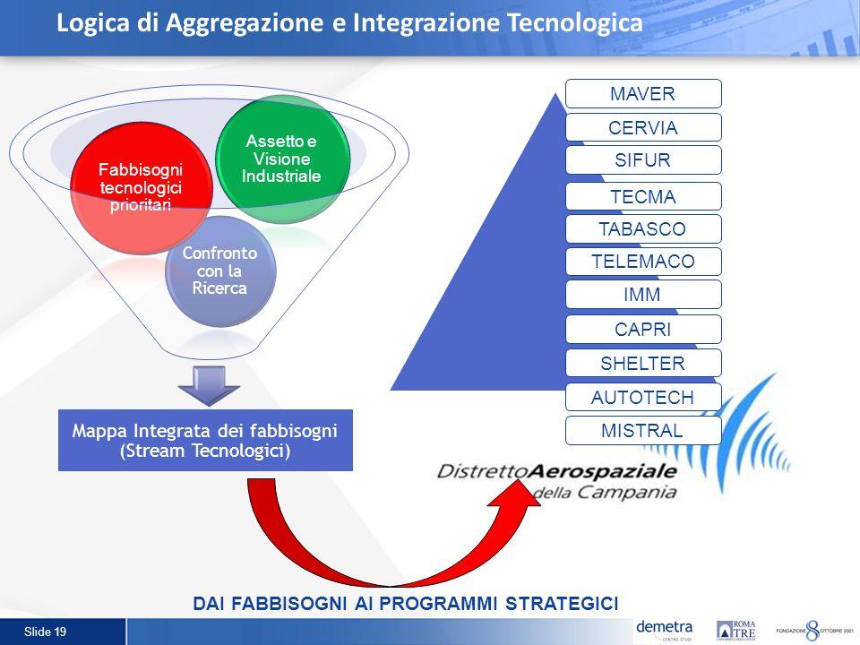 Logica di Aggregazione e Integrazione Tecnologica
