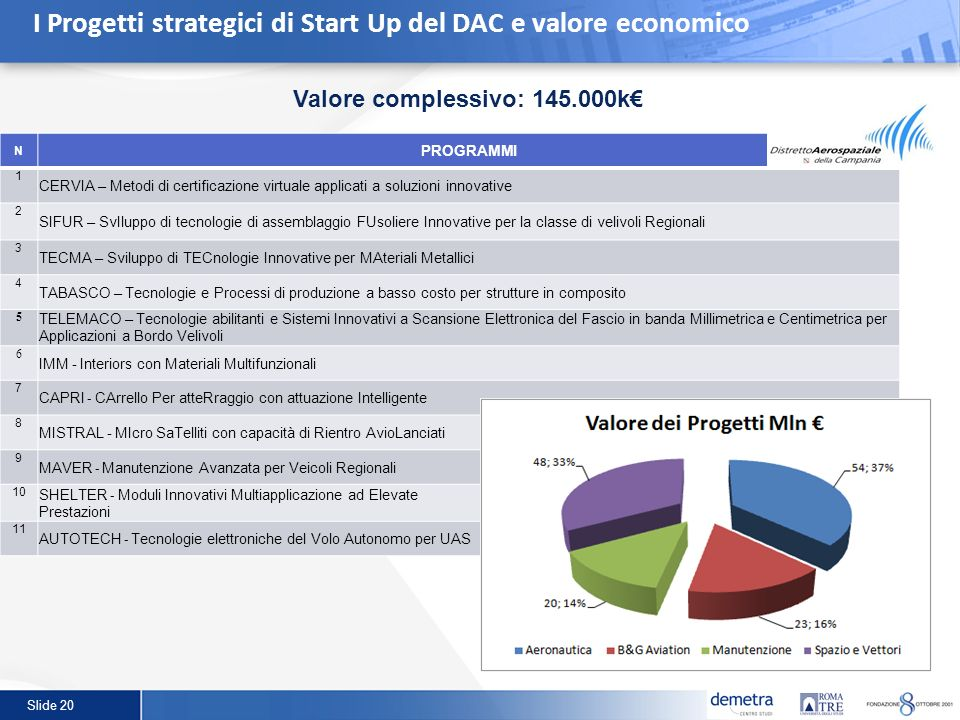 I Progetti strategici di Start Up del DAC e valore economico