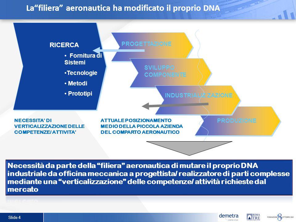 La filiera aeronautica ha modificato il proprio DNA