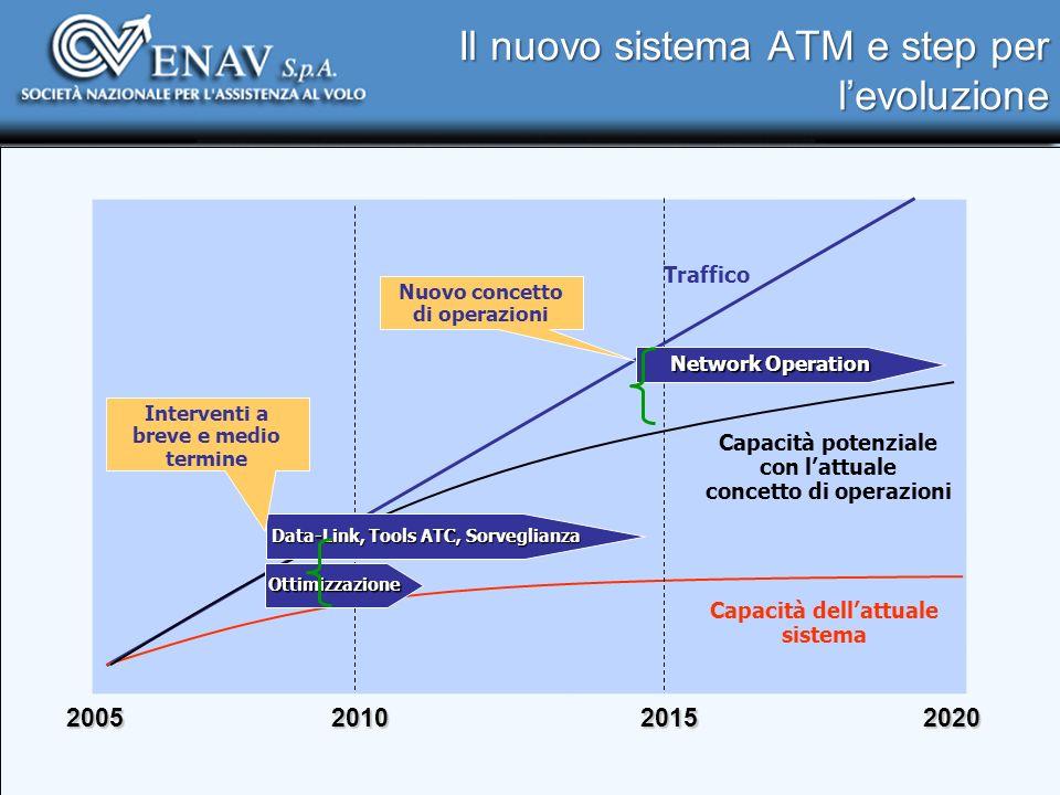 Il nuovo sistema ATM e step per l'evoluzione