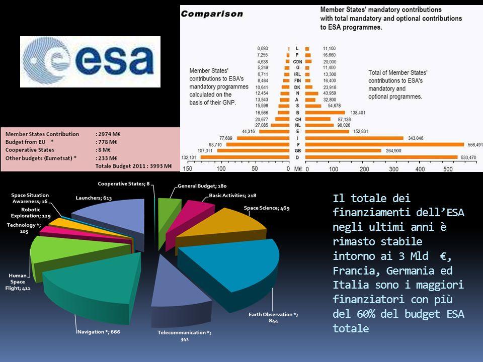 Il totale dei finanziamenti dell'ESA negli ultimi anni è rimasto stabile intorno ai 3 Mld €, Francia, Germania ed Italia sono i maggiori finanziatori con più del 60% del budget ESA totale