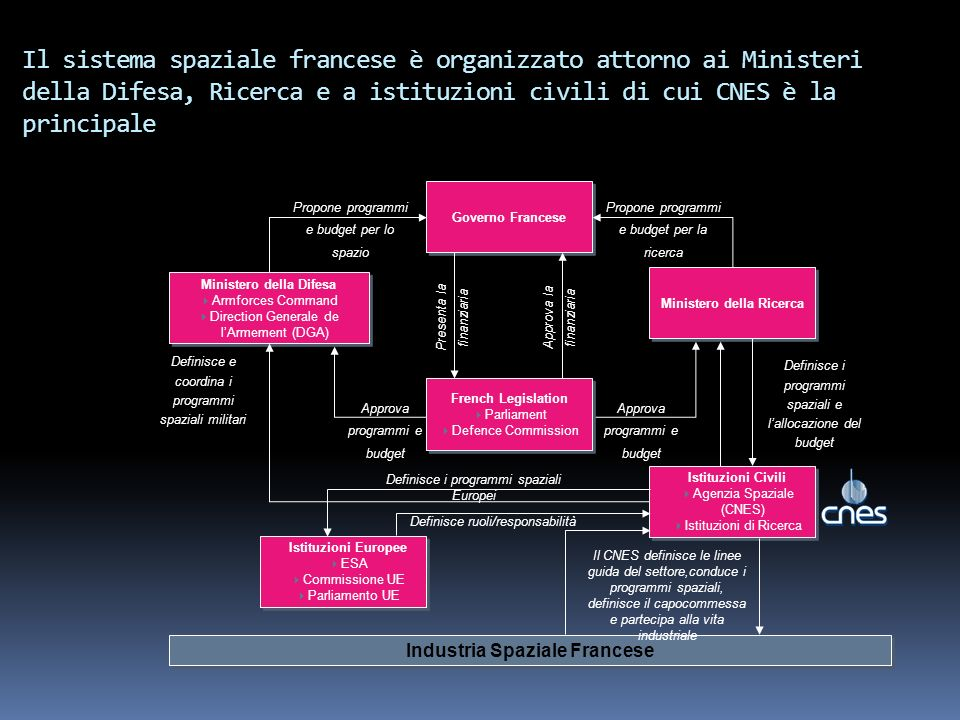 Ministero della Ricerca Industria Spaziale Francese