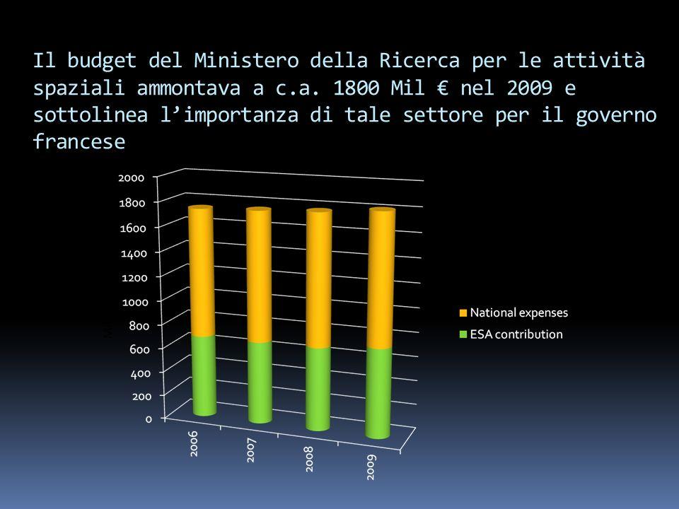 Il budget del Ministero della Ricerca per le attività spaziali ammontava a c.a.