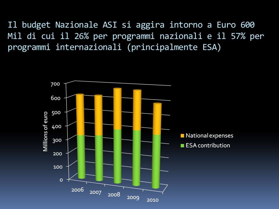 Il budget Nazionale ASI si aggira intorno a Euro 600 Mil di cui il 26% per programmi nazionali e il 57% per programmi internazionali (principalmente ESA)