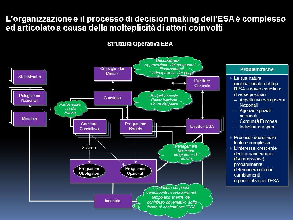 Struttura Operativa ESA