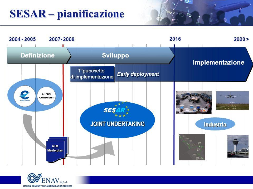 SES AR SESAR – pianificazione Definizione Sviluppo Implementazione