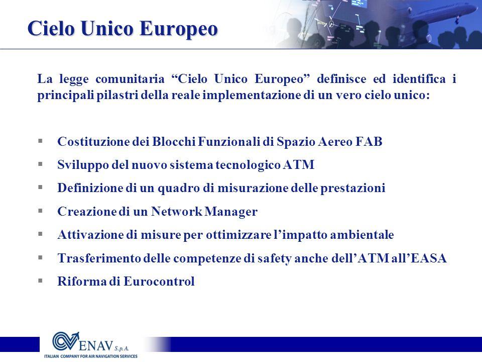 Cielo Unico Europeo