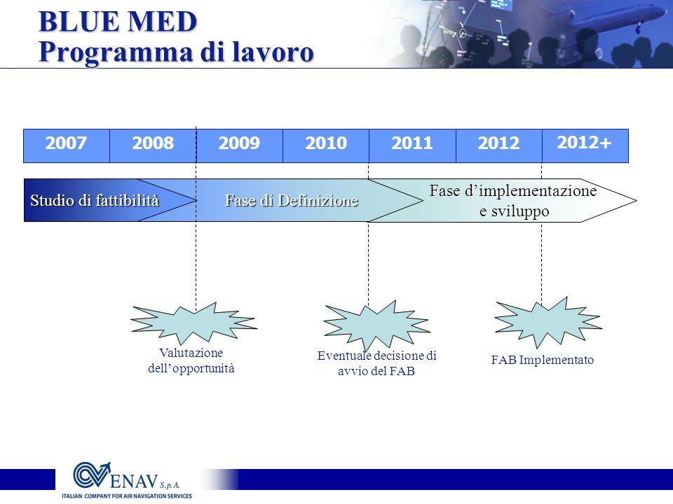 BLUE MED Programma di lavoro 2007 2008 2009 2010 2011 2012 2012+