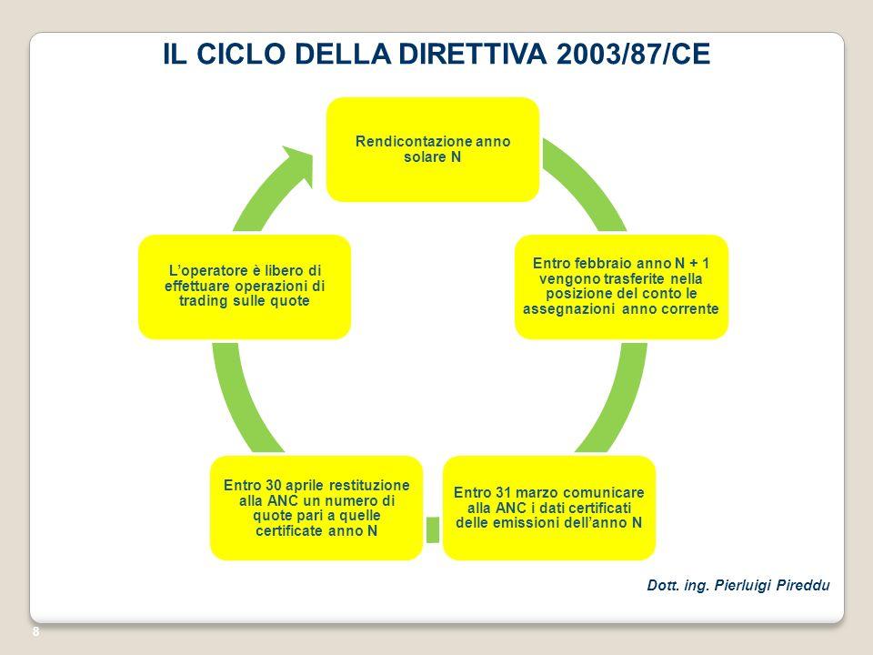 IL CICLO DELLA DIRETTIVA 2003/87/CE