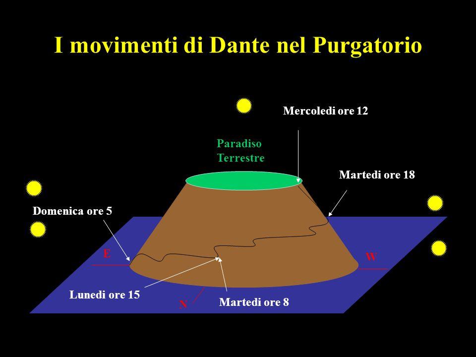 I movimenti di Dante nel Purgatorio