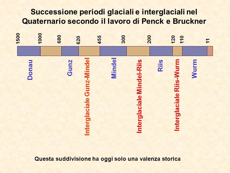 Successione periodi glaciali e interglaciali nel Quaternario secondo il lavoro di Penck e Bruckner