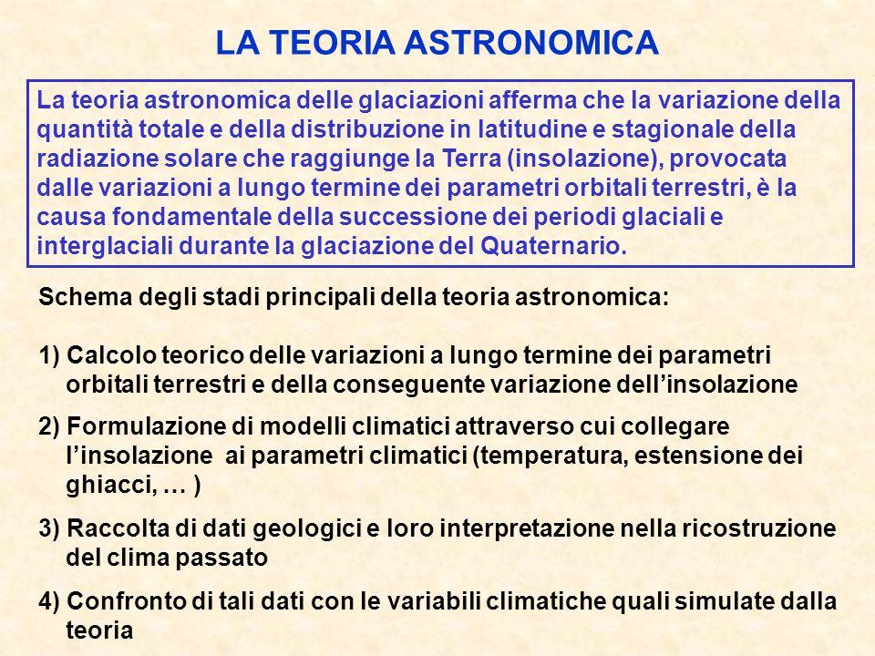 LA TEORIA ASTRONOMICA