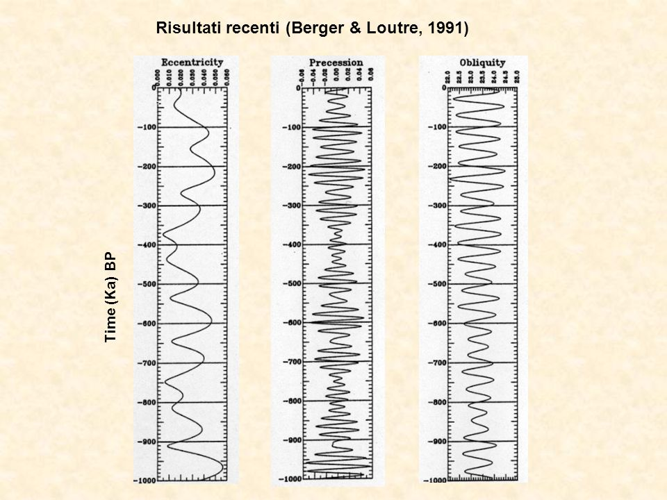 Risultati recenti (Berger & Loutre, 1991)