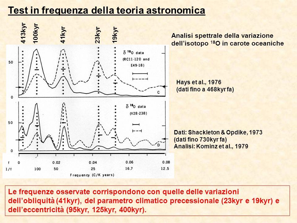 Test in frequenza della teoria astronomica