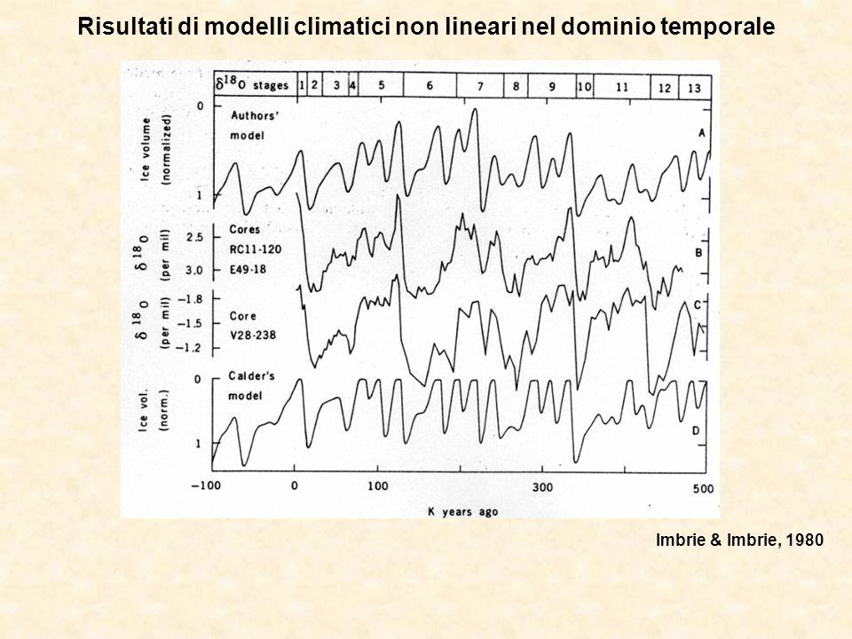 Risultati di modelli climatici non lineari nel dominio temporale