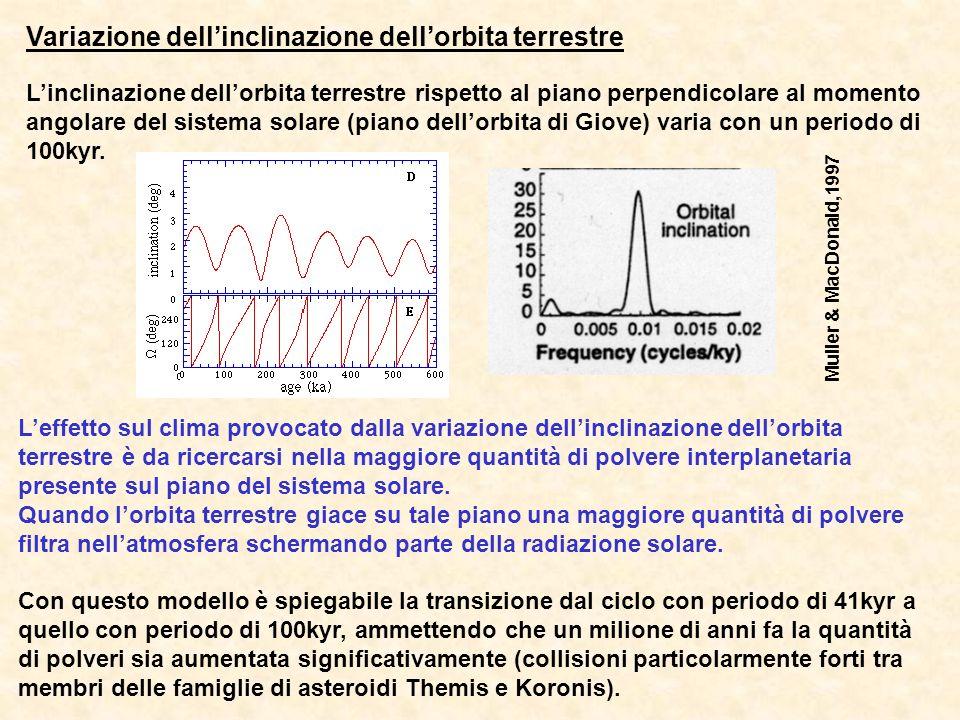 Variazione dell'inclinazione dell'orbita terrestre