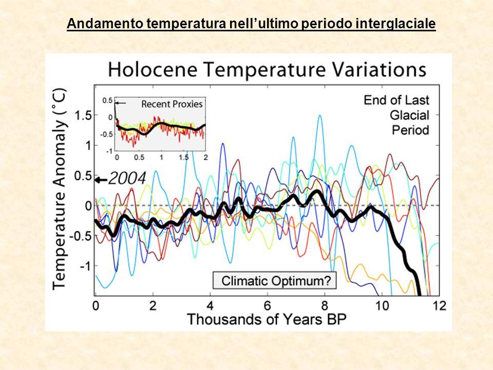 Andamento temperatura nell'ultimo periodo interglaciale