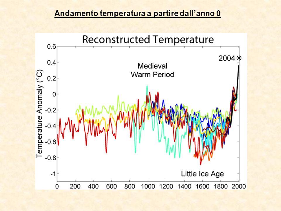 Andamento temperatura a partire dall'anno 0