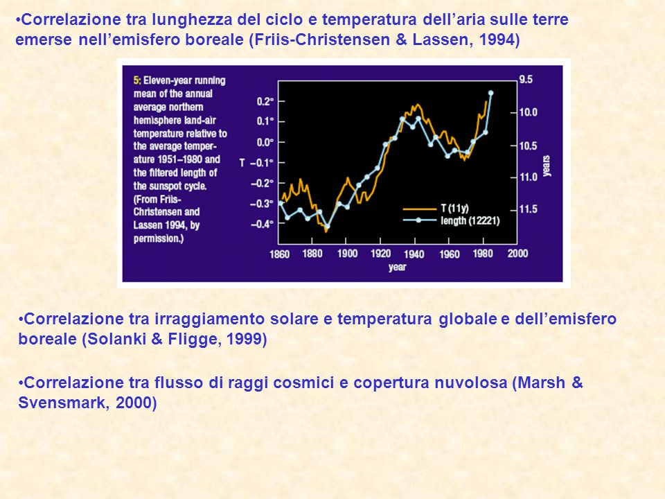 Correlazione tra lunghezza del ciclo e temperatura dell'aria sulle terre emerse nell'emisfero boreale (Friis-Christensen & Lassen, 1994)