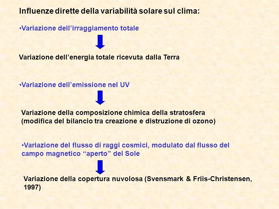 Influenze dirette della variabilità solare sul clima: