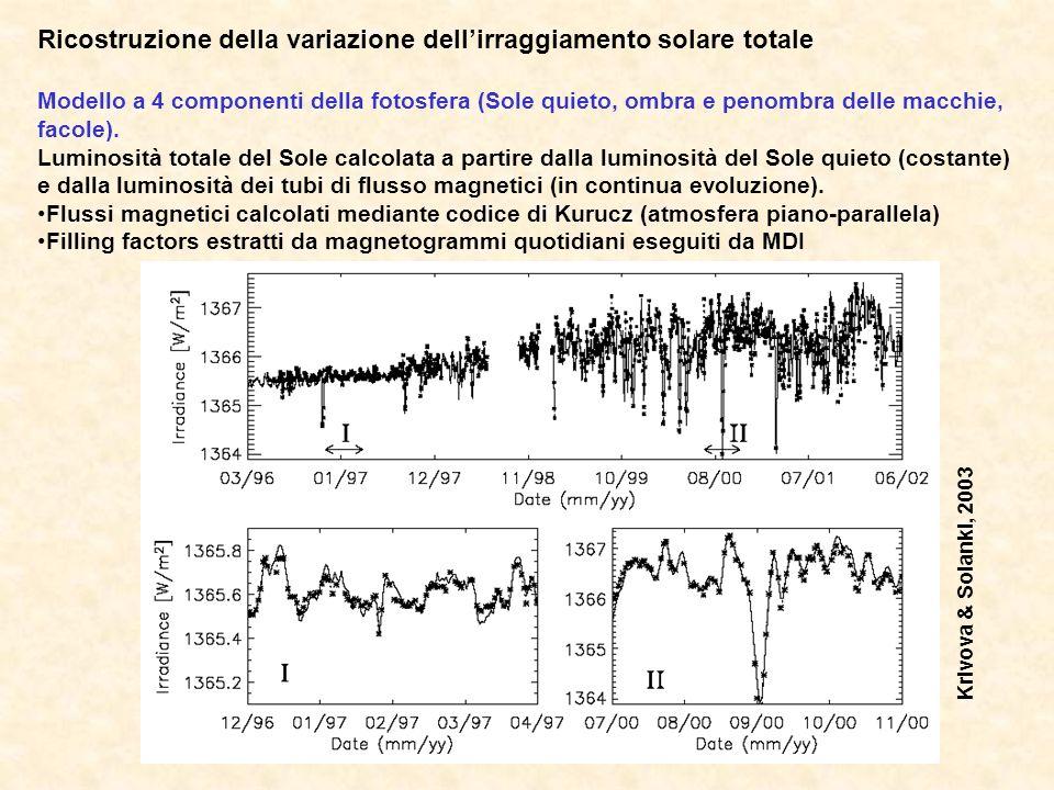 Ricostruzione della variazione dell'irraggiamento solare totale