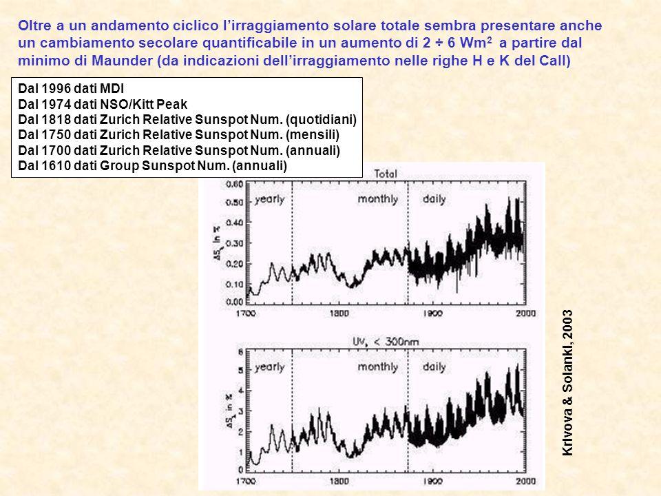 Oltre a un andamento ciclico l'irraggiamento solare totale sembra presentare anche un cambiamento secolare quantificabile in un aumento di 2 ÷ 6 Wm2 a partire dal minimo di Maunder (da indicazioni dell'irraggiamento nelle righe H e K del CaII)